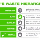 , Animal-by-Product Waste: Disposal Options